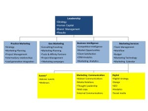 What is the optimal marketing organization?