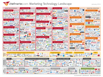 Is marketing technology helping or hurting your firm's growth?