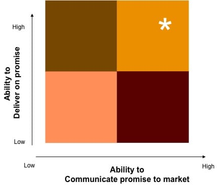 Optimal Marketing Organization Ability