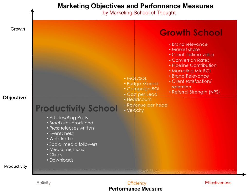 Performance Metrics for Building a High Performance Professional Marketing Organization