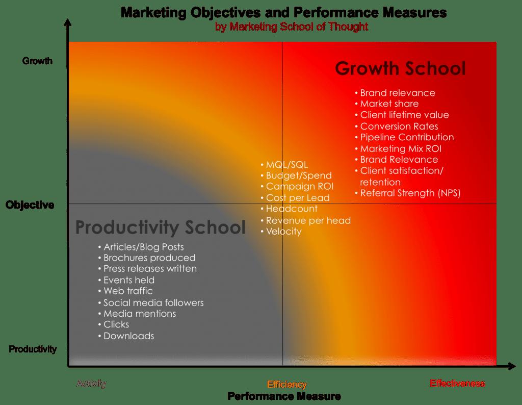 Performance Metrics for Building a High Performance Professional Marketing Organization