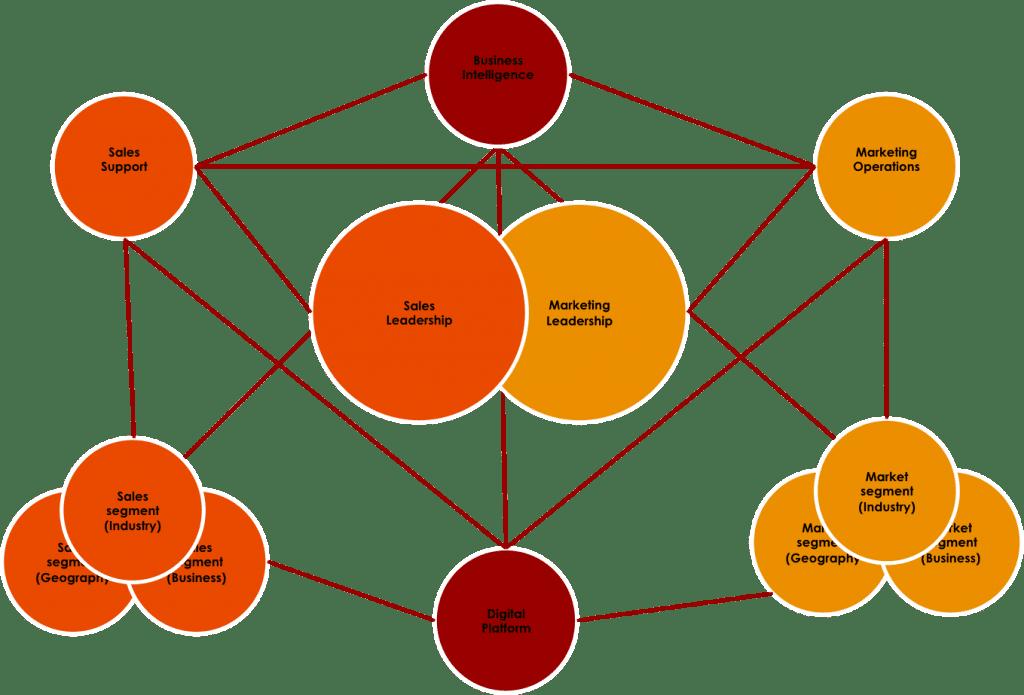 Optimal Marketing Org.- Integrated