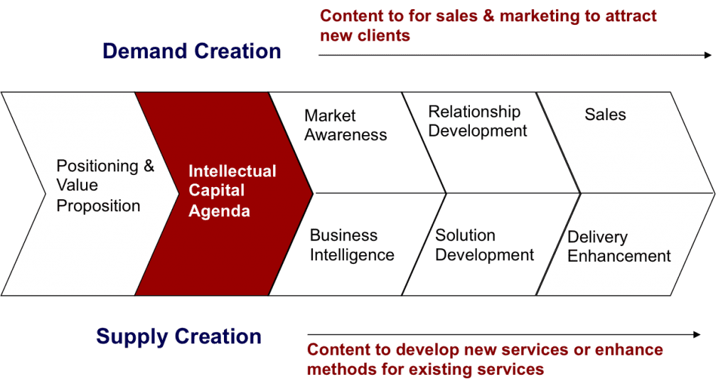 Bloom intellectual capital model