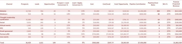 How much should a professional services firm spend on Marketing? Marketing Effectiveness table