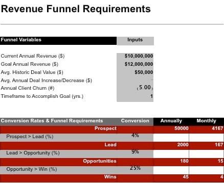 Professional Services Revenue Funnel Requirements