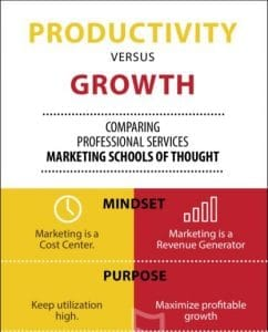 thumbnail of ProductivityVSGrowth Infographic