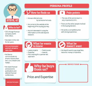 buyer persona shortcomings professional services